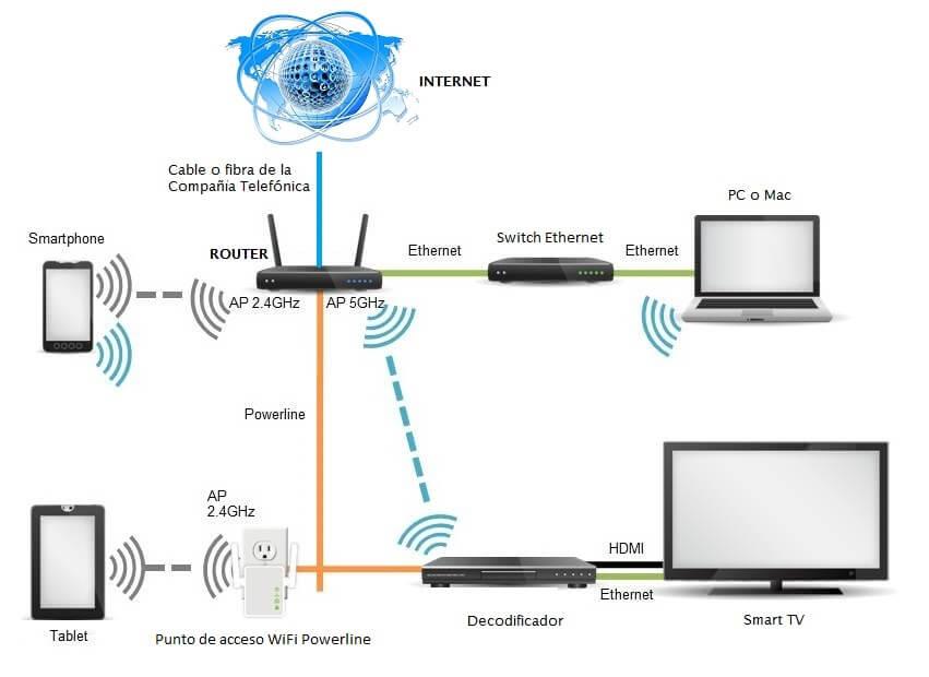 Como conectar a Internet una vivienda